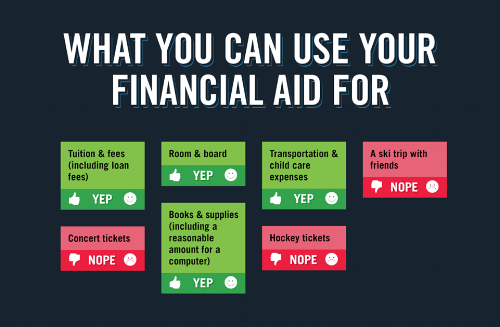 This is a picture from Federal Student Aid of what you can spend your financial aid for. If your student ends up with a credit balance on their student account, that balance should only be spent on educationally related expenses. Usually a student ends up with a credit balance they have borrowed student loans for college.