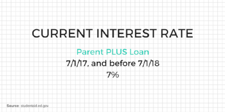 The current interest rate for the parent PLUS loan is 7%. Interest rates on direct loans are set by Congress. The interest rate is fixed for the life of the loan. This means if you borrow a Parent PLUS loan prior to 7/1/18, your interest rate will be locked in at 7% until fully repaid.