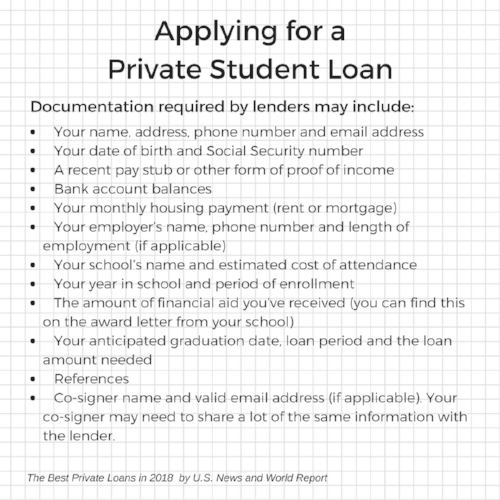 Everything You Should Know About Private Loans for College Students. When applying for a private student loan there are several kinds of documentation a lender may require. This picture is a list of required documents from The Best Private Loans in 2018 by U.S. News and World Report.