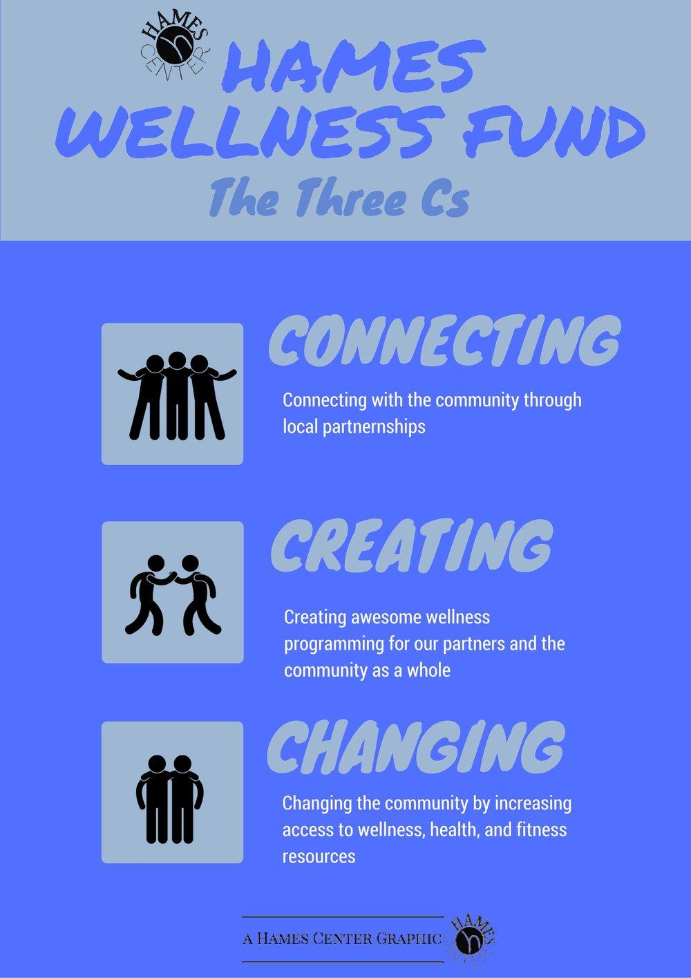 Hames Wellness Fund 3 cs poster.jpg
