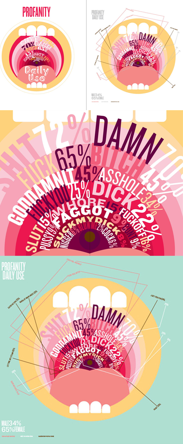 Andreina Carrillo: Inforgraphic about frequency of swear word usage.