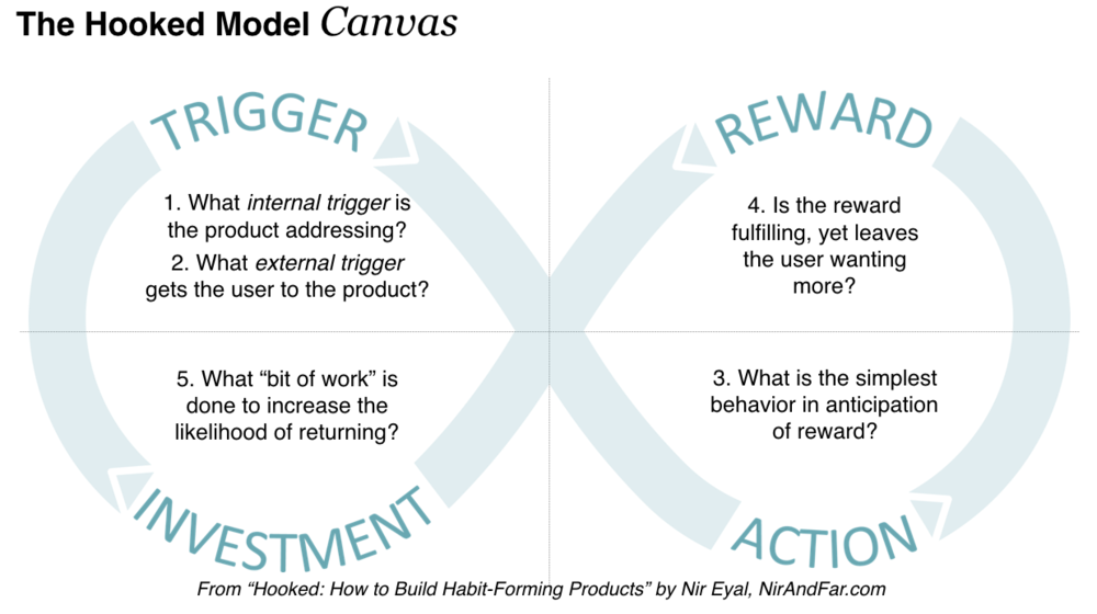The Hook Model by Nir Eyal