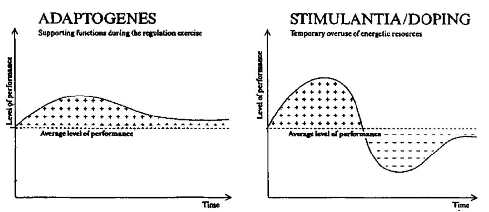 Stimulantit (oikealla) aiheuttavat piikin suorituskyvyssä, jonka jälkeen suorituskyky romahtaa normaalitason alapuolelle.