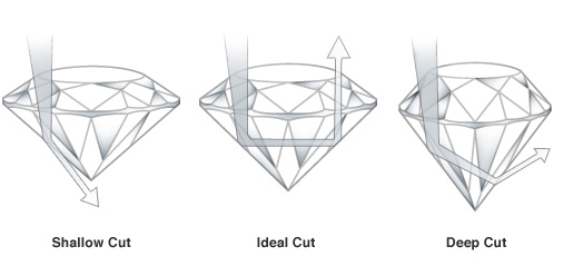 different comparing leaky by a seemingly optics cut with guide study comparinganidealcutvsaleakydiamond ideal diamonds vs similar of step diamond case an
