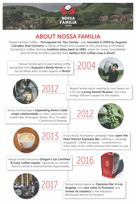 Nossa Familia Coffee - Company Timeline