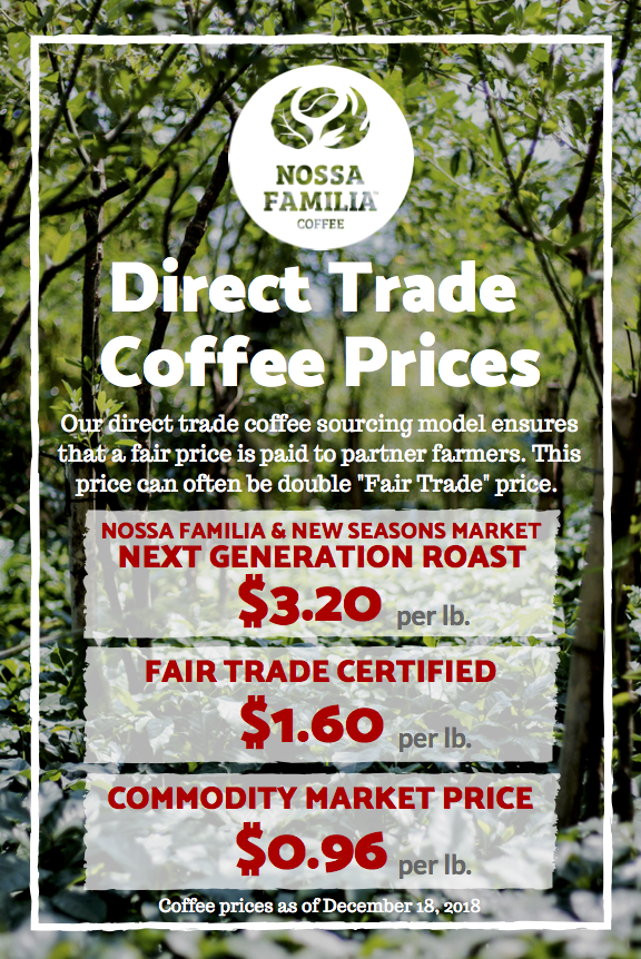 Coffee prices paid to young farmers for the Next Generation Roast, versus current Fair Trade Price and Commodity Market price.