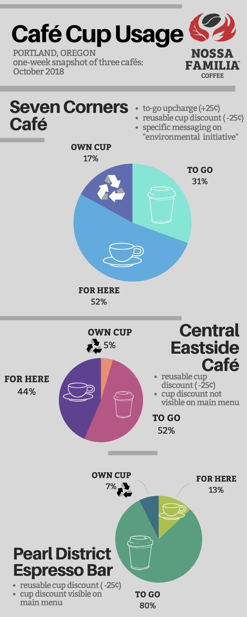 Chart 1. Cup usage comparison of three Portland cafés*