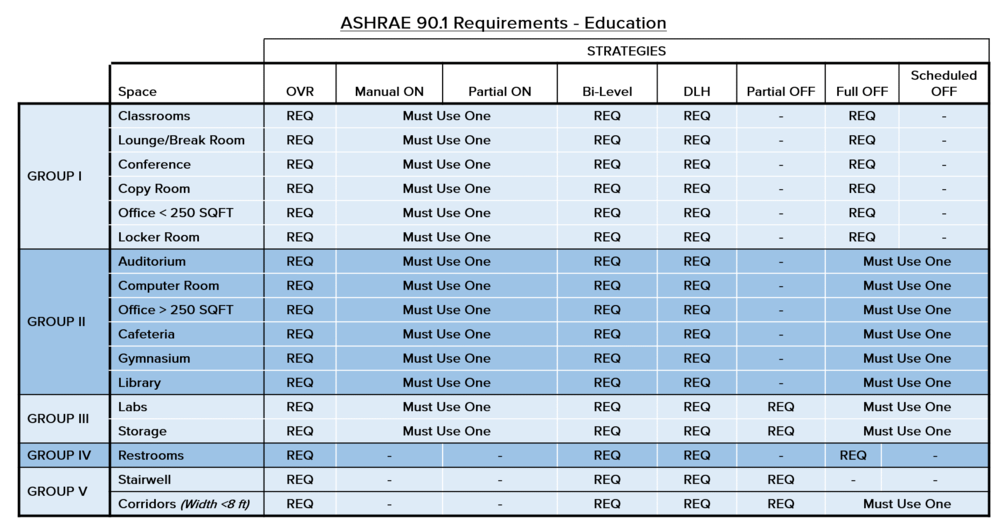 EDUCATION ASHRAE 90.1 Requirements Table Click for Larger View  sc 1 st  Lighting Control by YWire Technologies Inc. & Lighting Control by YWire Technologies Inc.