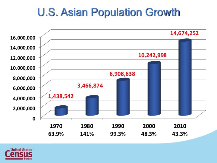 S5_U.S. Asian Population Growth.jpg