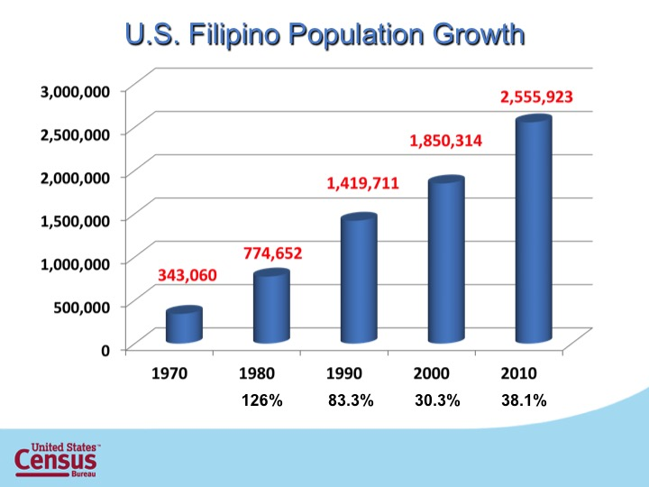 S8_US Filipino Growth.jpg