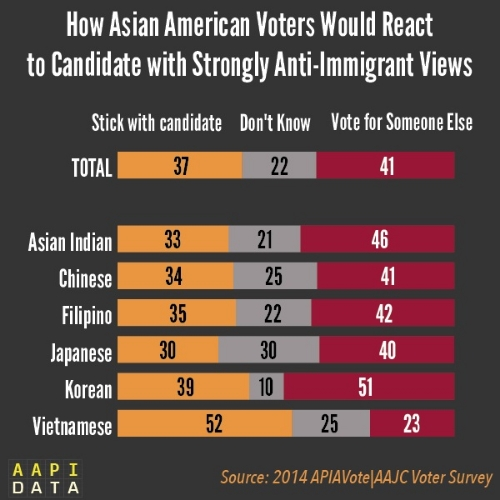 asianamericansandantiimmigrantviews