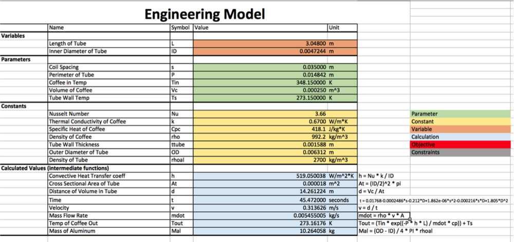 This engineering model helped decide what to parameterize, make constant, and heavily informed the engineering of the product.