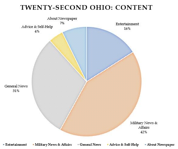 Twenty-Second Ohio Content Chart.jpg