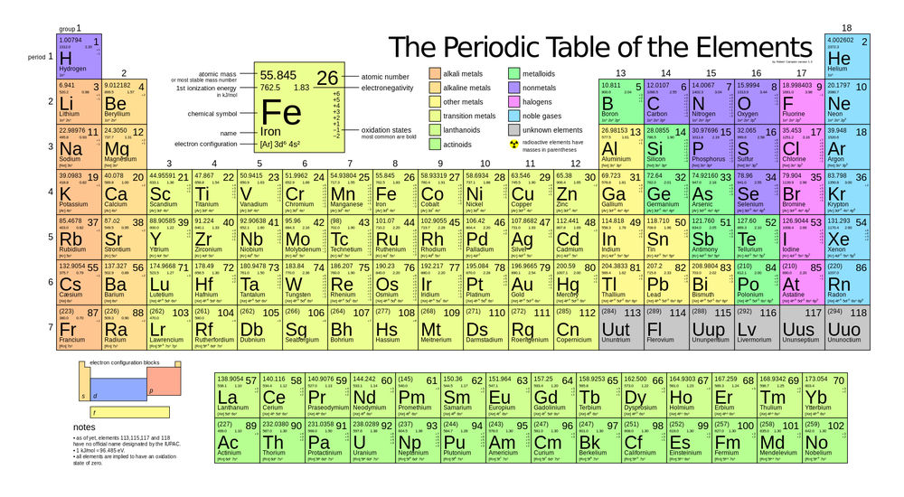 230 dudesperiodic table of elements periodic table of elements urtaz Images