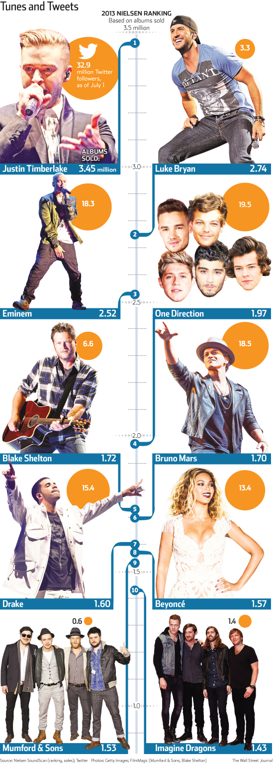 Tunes and tweets - album sales compared with popular artists' Twitter followings