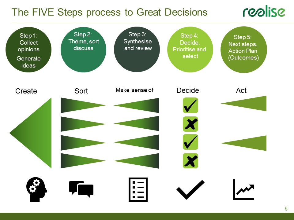 Simple steps to Great Decision Making