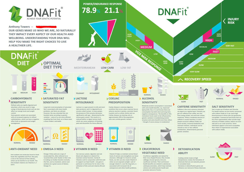 The TriNerd fitness DNA fit test kit 5.jpg