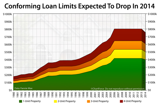 conforming-loan-limits-2014-projected