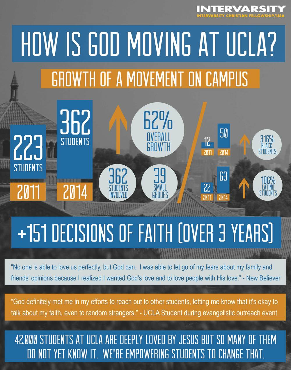 Infographic for UCLA InterVarsity Christian Fellowship - March 2014