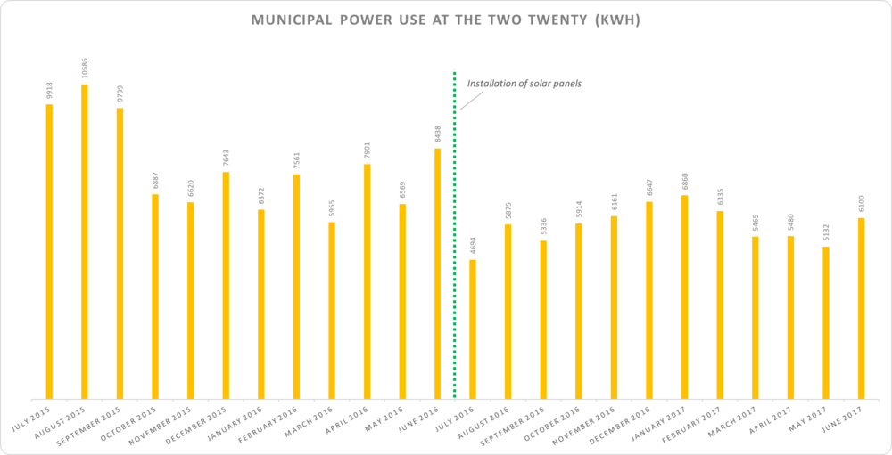 Monthly grid-sourced power usage saw a significant drop (25.7% on average) as a result of the solar panels.