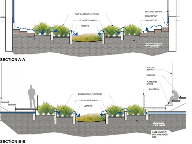 Rain garden sections between buildings