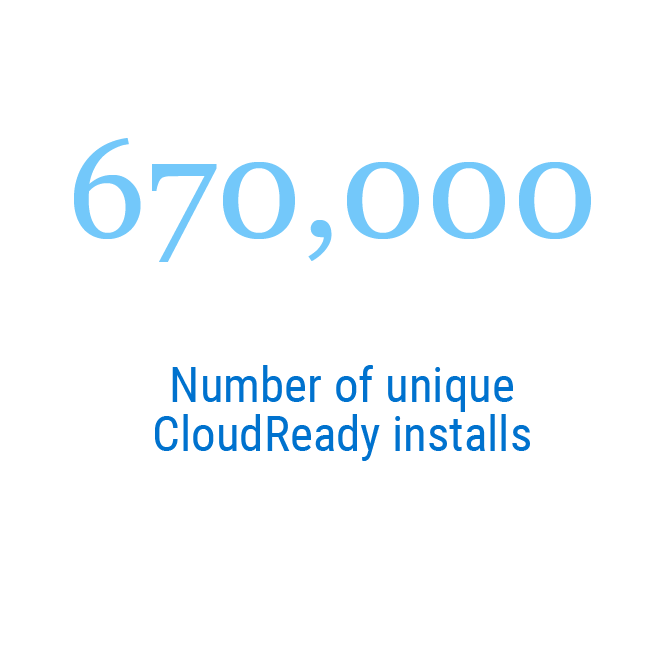 670,000   Number of unique CloudReady installs