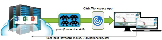 Citrix Workspace App with CloudReady