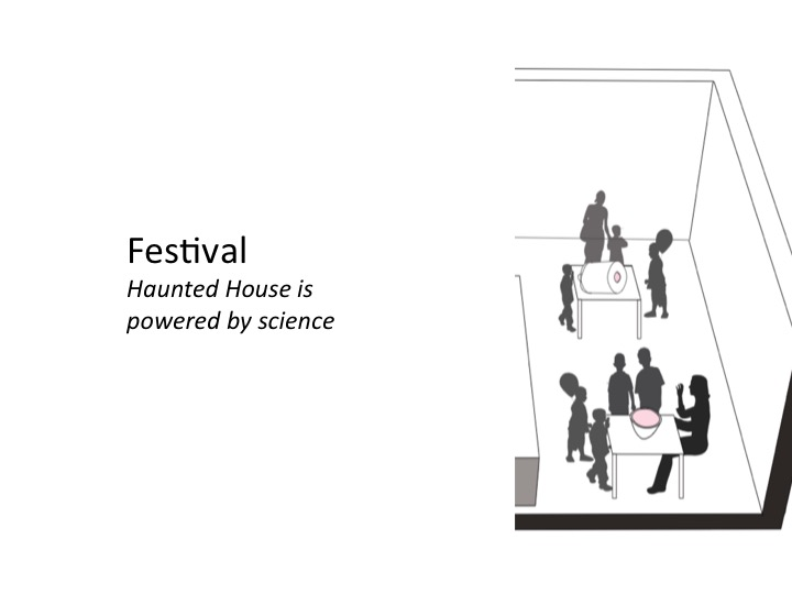 ... AND a festival, which showed the visitors that the haunted house is powered by science. In this festival, visitors would do hands-on science activities that were related to the exhibits within the haunted house.