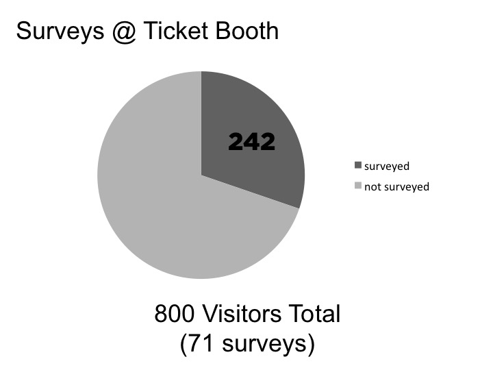 All attractions collected tickets only, which were bought at the ticket booths. This allowed us to survey the visitors in one central location. We collected 71 surveys, which accounted for 242 of the 800 total visitors.