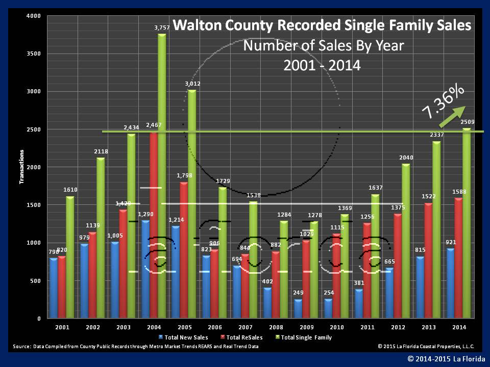 Walton County Sales Transaction 2001 to 2014