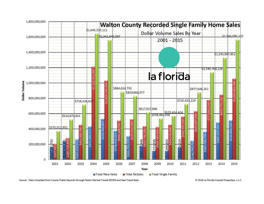 2015 Walton County Sales Volume Exceed 2005