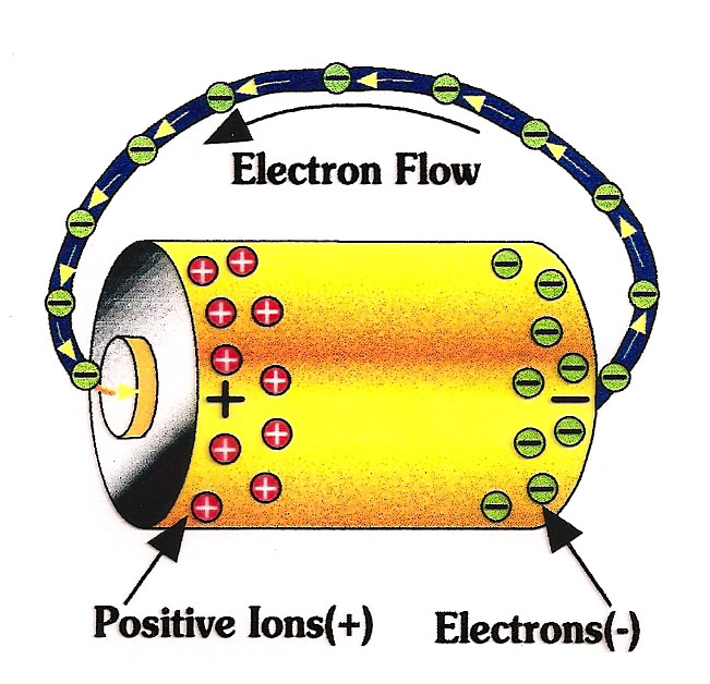 Image source: http://www.linuxfriends.net/courses/solar/WebLecture/main/main.php?page=t2  Note: positive ions are essentially a shortage of electrons