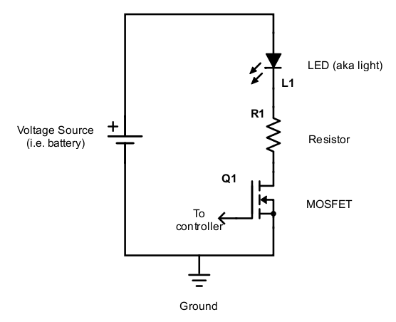 When the gate of the MOSFET is supplied voltage, the MOSFET acts like a closed switch and allows current to flow through the circuit.  Note that the resistor simply acts to limit the current going through the LED.