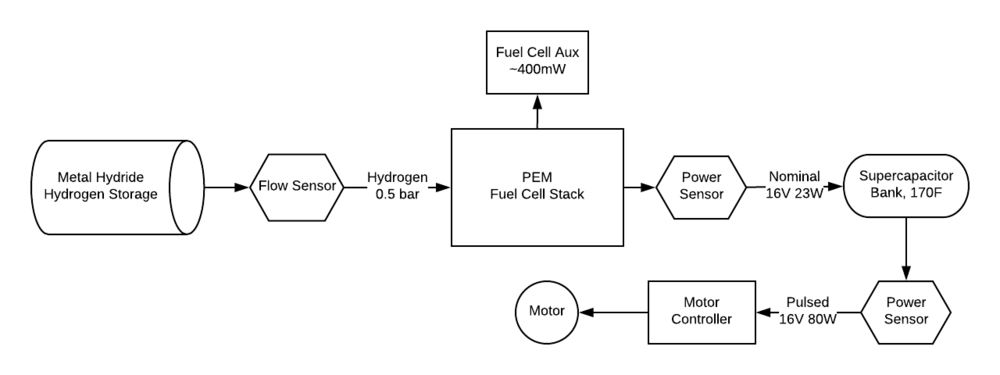 Energy flow for the world record powertrain