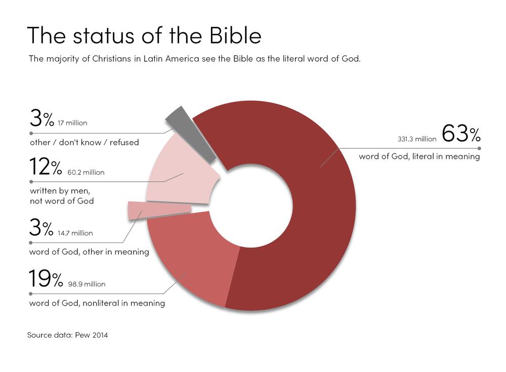 BibleStatusLatin.png