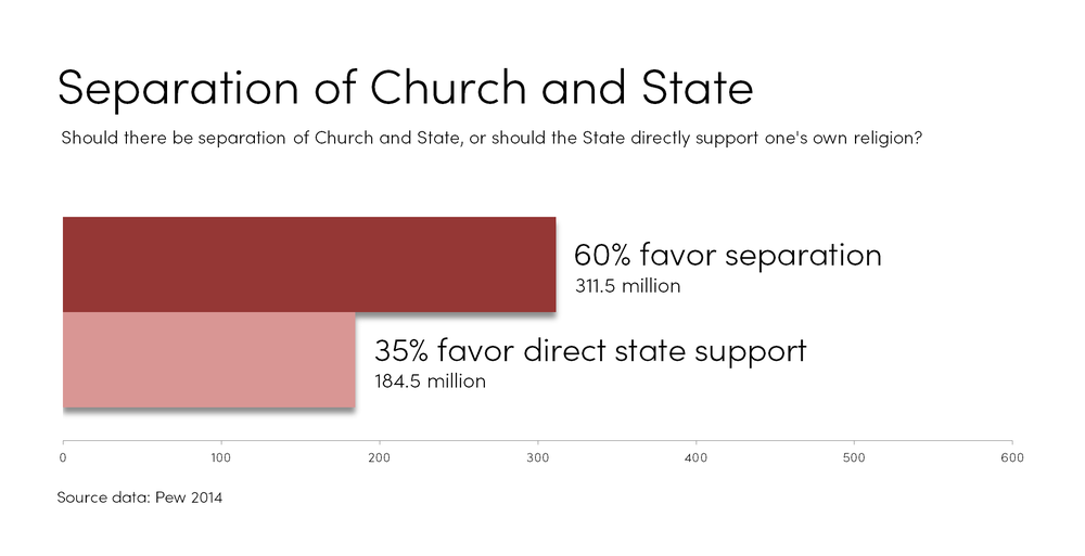SeparationChurchState.png
