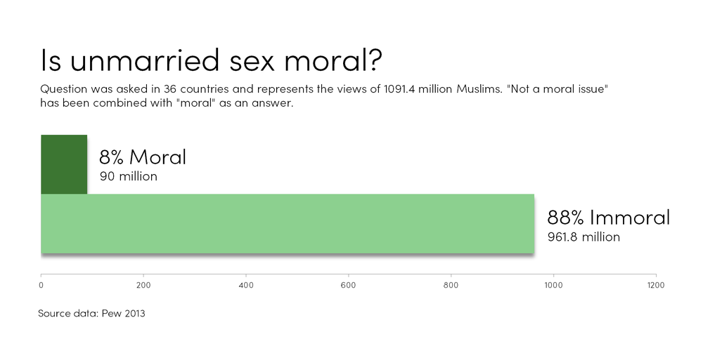 Error rate definition statistics of sexual immorality