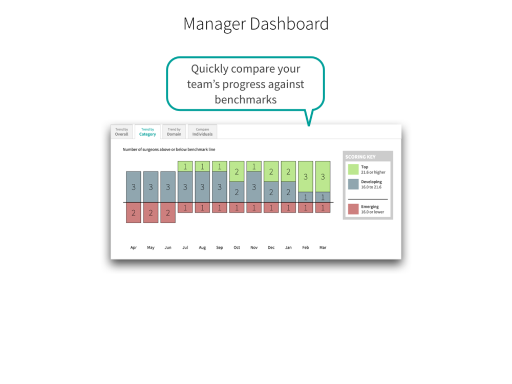 Manager Dashboard