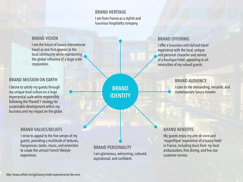 Sofitel brand identity.