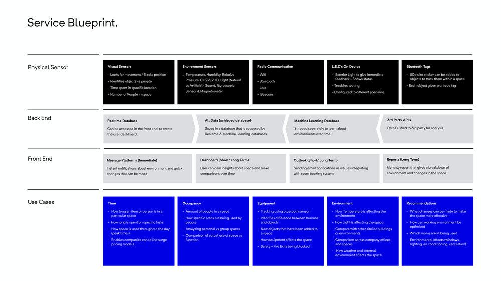 Beringar Service Blueprint.jpg
