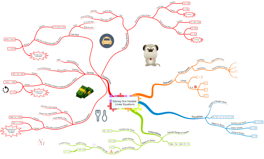 PDF of Mind Map
