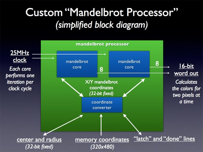 Mandelbrot Processor Diagram