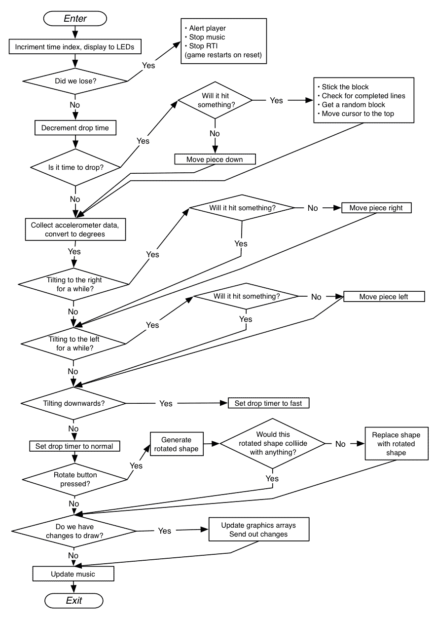 Accelerometer tetris mark bowers interrupt flowchart ccuart Image collections