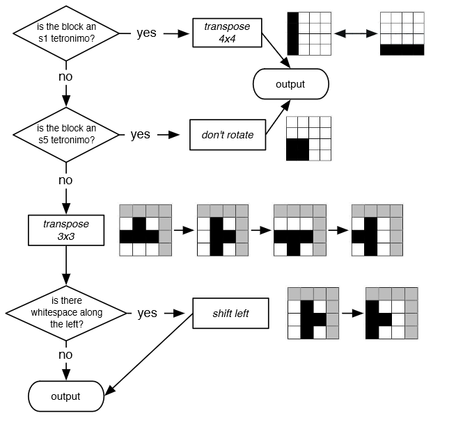 Accelerometer tetris mark bowers the block diagram below illustrates the rotation algorithm ccuart