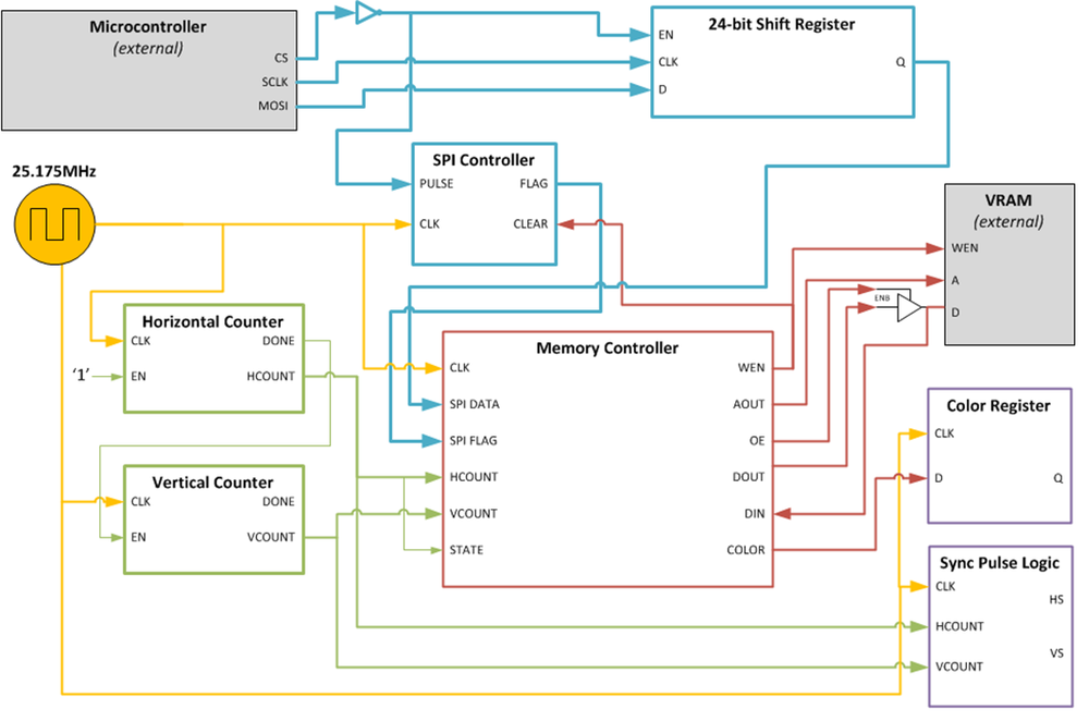 VGA controller block diagram