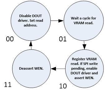 Memory Controller State Diagram
