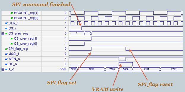 Simulation of the SPI write-to-VRAM operation. A SPI command has finished (rising edge of CSn). This is detected and raises the SPI flag register. The memory controller interleaves this write between reads. After the write is serviced, the SPI flag returns low.