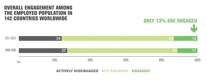 overall_engagement_worldwide.png