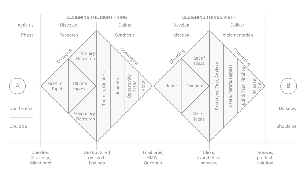 Rethinking and revamping the Design Thinking process based on the Design Council's Double Diamond (link to article)