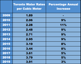 Increase in Toronto Water Rates over a 10 year period